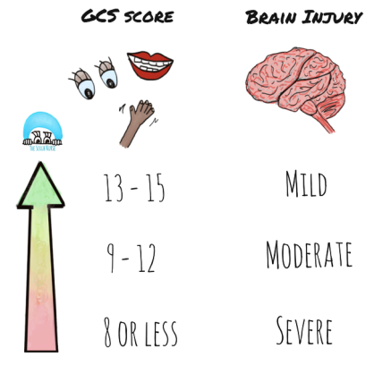 brain injury and gcs.png